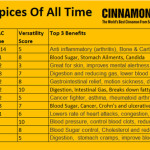 12_best_spices_of_all_time_chart_4